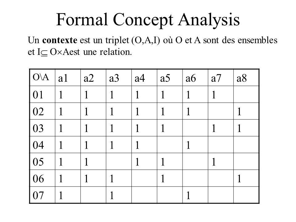 Correspondance de Galois Soit ƒ lapplication qui à tout élément o de O associe ƒ(o)={a A / (o,a) I} g lapplication qui à tout élément a de A associe g(a)={o O / (o,a) I} ƒ et g sont étendues aux parties de O et de A comme suit: Pour O1 O et A1 A ƒ(O1)= o O1 ƒ(o)g(A1)= a A1 g(a) On note h=g o ƒ et h= ƒ o g