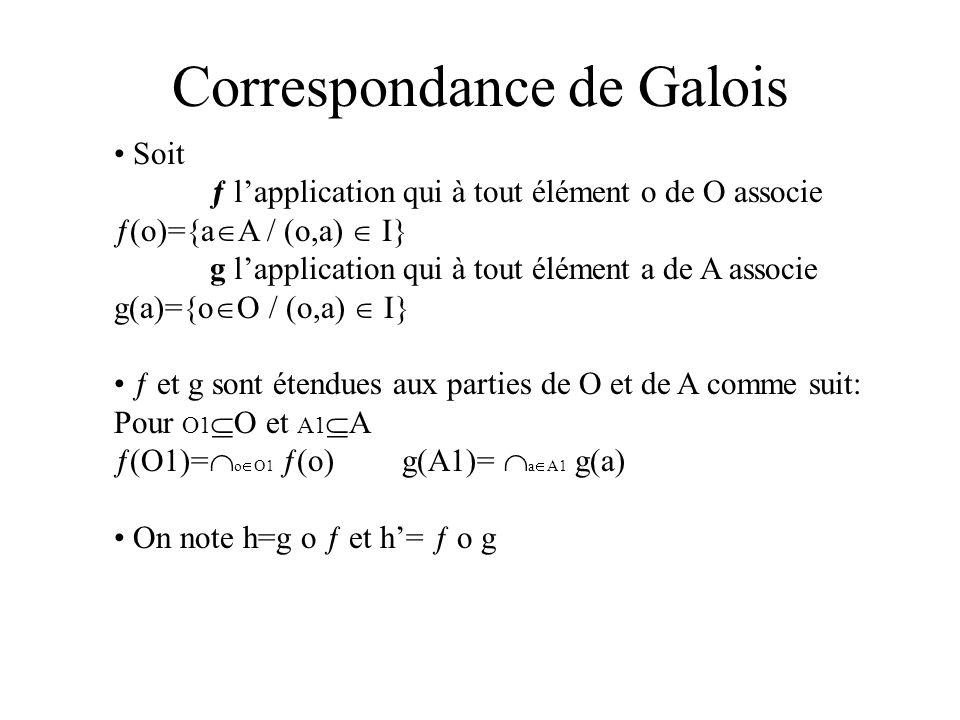 Propriétés des fonctions ƒ, g et h,h ƒ et g sont des applications monotones décroissantes O1 O2 ƒ(O1) ƒ(O2) h et h sont des applications monotones croissantes, extensives et idempotentes.