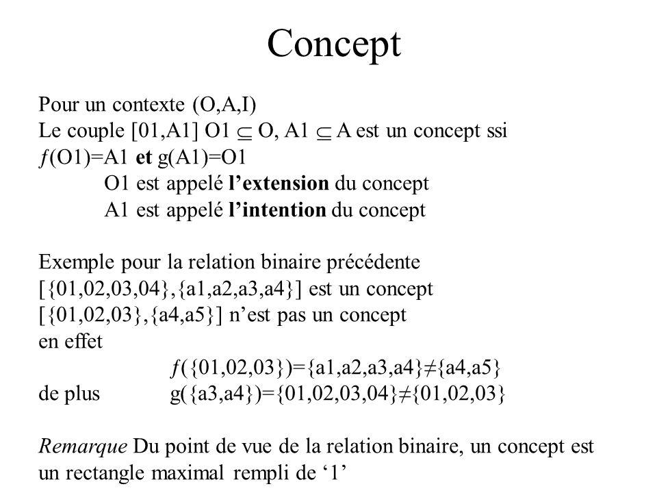 Ordre sur les concepts Pour deux concepts [O1,A1] et [O2,A2] dun contexte (O,A,I) [O1,A1] [ 02,A2] A1 A2 O2 O1 On dit que le concept [01,A1] est plus général que le concept [O2,A2].