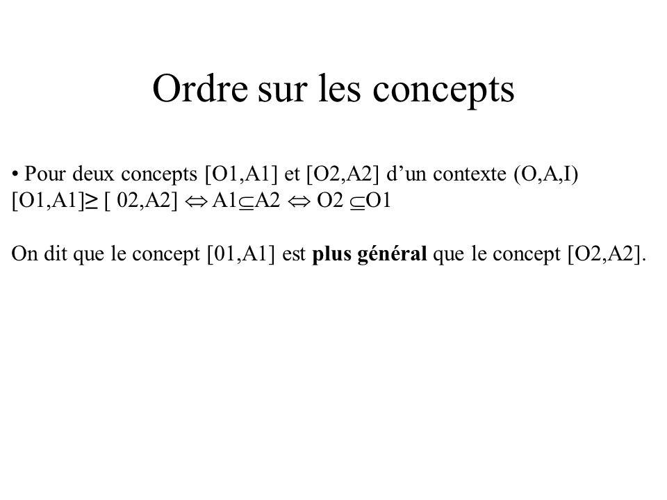 Treillis de Galois (Treillis des concepts) Théorème Lensemble L de tous les concepts dun contexte (O,A,I), muni de la relation dordre, possède la structure mathématique de treillis et est appelé treillis de Galois (ou des concepts) du contexte (O,A,I).