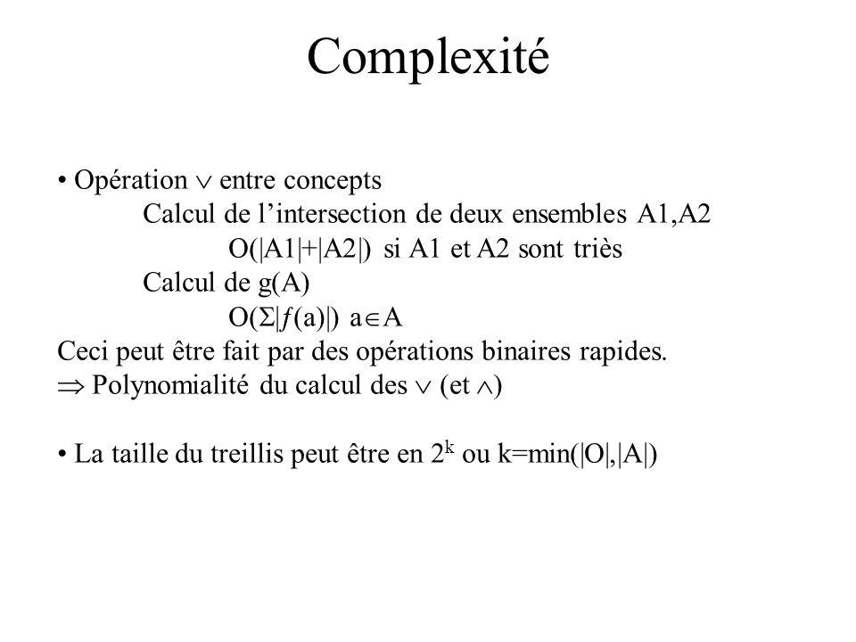 Algorithmes Il y a de nombreux algorithmes Un algorithme Norris (Repris par Godin avec relation dordre) Entrées: Une liste L de concepts Un nouvel exemple {e, A e } Pour C i :(Oi,Ai) L Si Ae Ai ajoute e à Oi Sinon Faire C n =C i {e, A e } Si C n est nouveau ajout à L Si {e, A e } nouveau (non = A e ) ajout à L Sortie: Nouveau L => algorithme incrémental