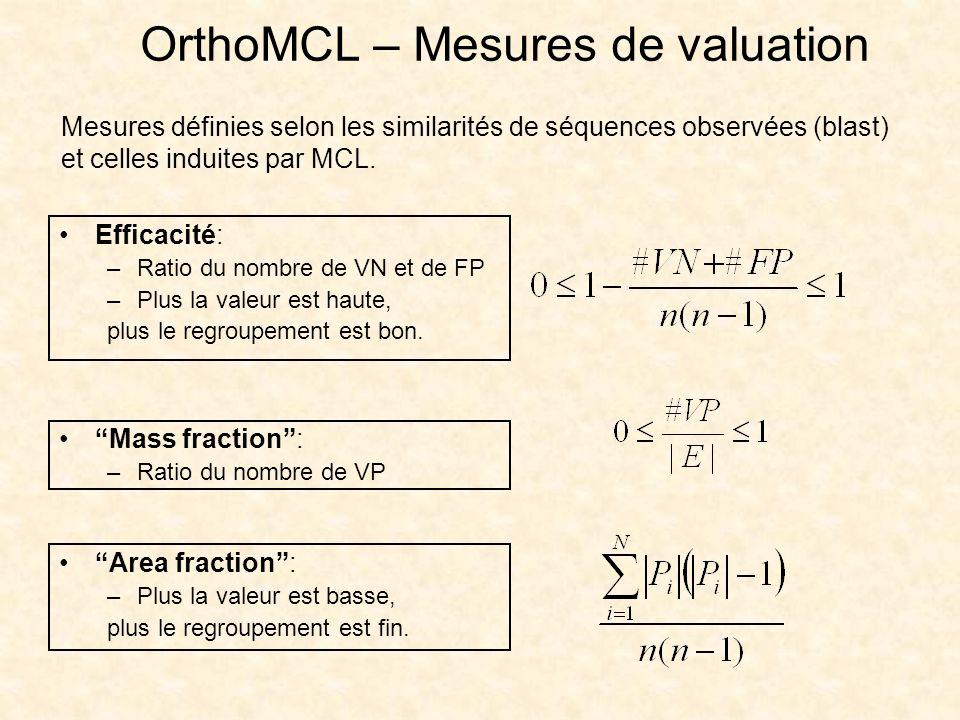 OrthoMCL – Mesures de valuation Mesures définies selon les similarités de séquences observées (blast) et celles induites par MCL. Efficacité: –Ratio d