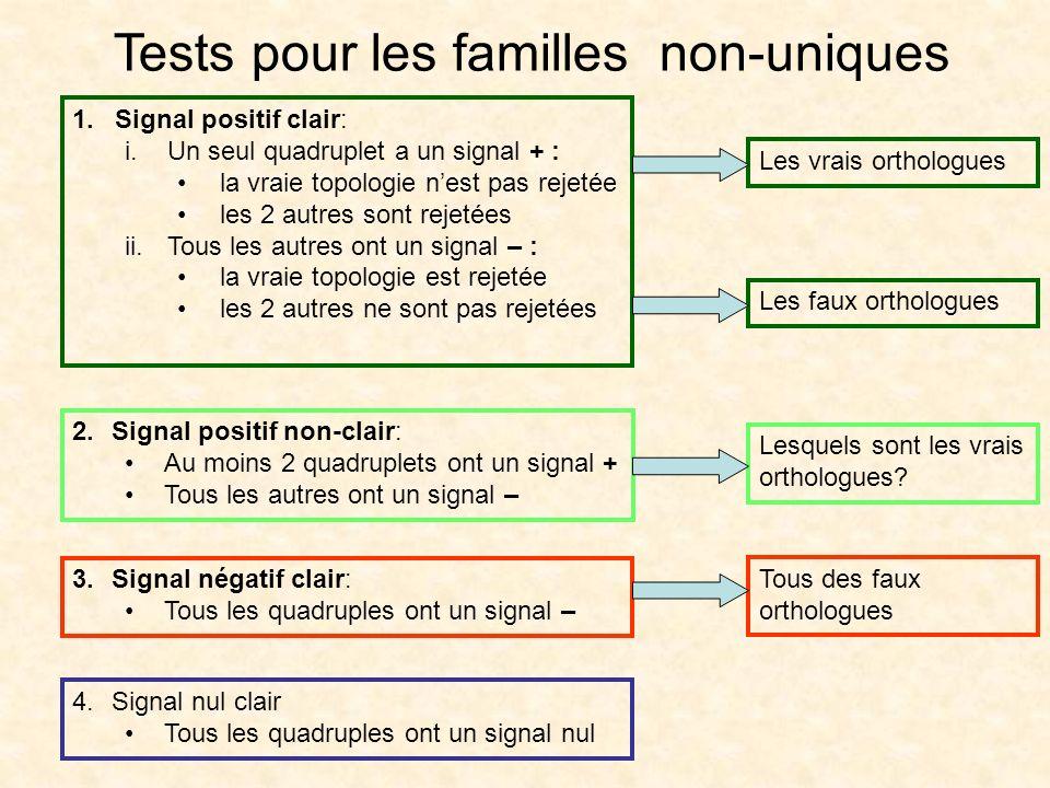 Tests pour les familles non-uniques Les vrais orthologues Les faux orthologues Lesquels sont les vrais orthologues? Tous des faux orthologues 1.Signal