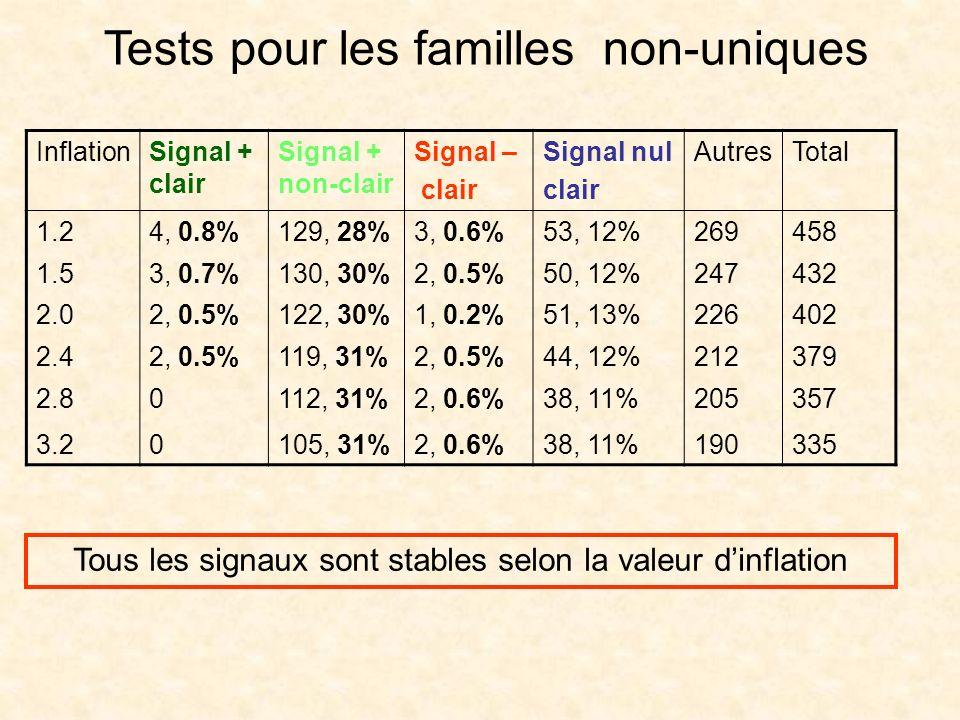 Tests pour les familles non-uniques InflationSignal + clair Signal + non-clair Signal – clair Signal nul clair AutresTotal 1.24, 0.8%129, 28%3, 0.6%53