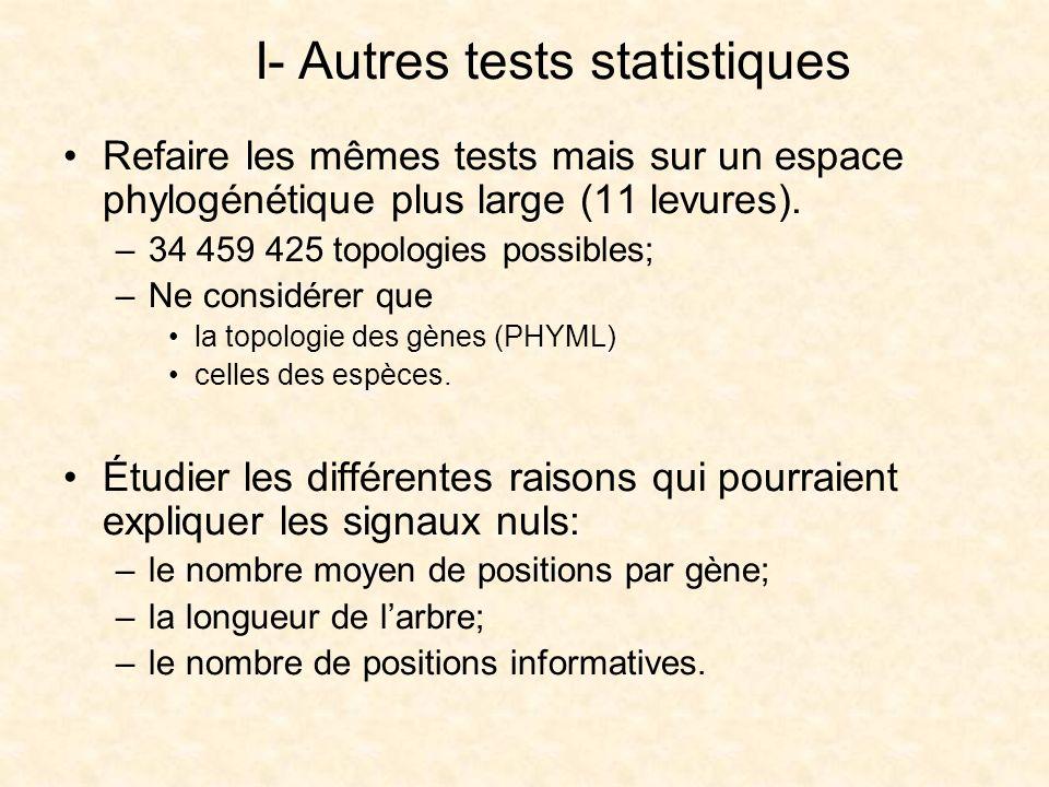 I- Autres tests statistiques Refaire les mêmes tests mais sur un espace phylogénétique plus large (11 levures). –34 459 425 topologies possibles; –Ne