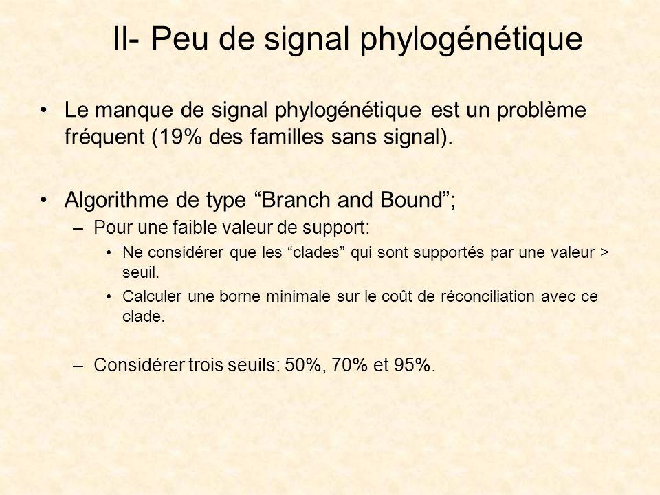 II- Peu de signal phylogénétique Le manque de signal phylogénétique est un problème fréquent (19% des familles sans signal). Algorithme de type Branch