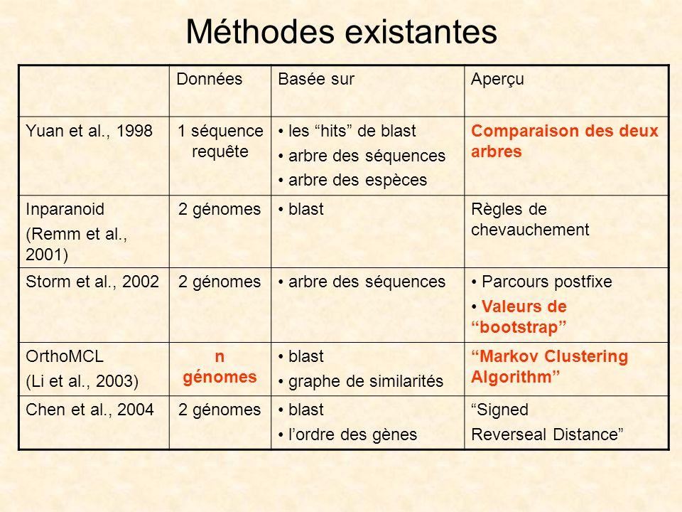 Méthodes existantes DonnéesBasée surAperçu Yuan et al., 19981 séquence requête les hits de blast arbre des séquences arbre des espèces Comparaison des