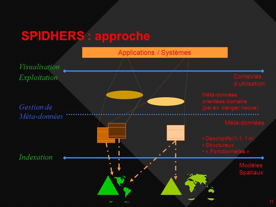 11 SPIDHERS : approche Modèles Spatiaux Applications / Systèmes Visualisation Exploitation Indexation Gestion de Méta-données Descriptifs (1-1, 1-n) Structuraux « Fonctionnelles » Contextes dutilisation Méta-données orientées domaine (par ex.