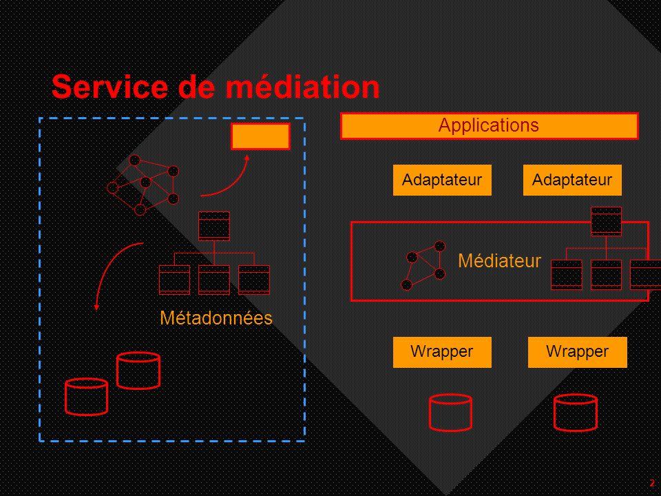 2 Service de médiation Métadonnées Adaptateur Médiateur Wrapper Applications