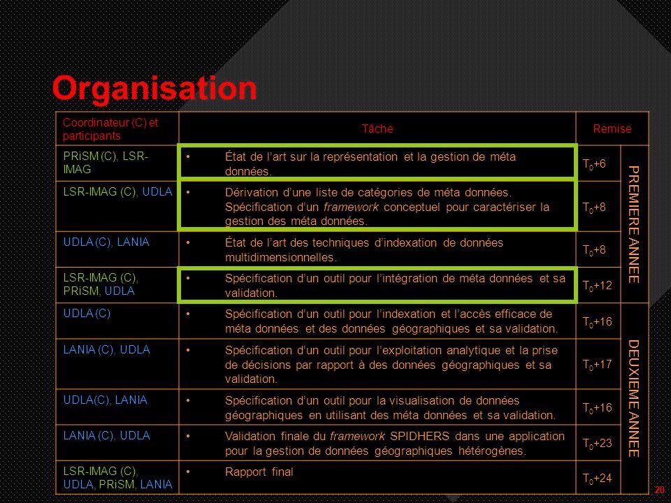 20 Organisation Coordinateur (C) et participants TâcheRemise PRiSM (C), LSR- IMAG État de lart sur la représentation et la gestion de méta données.
