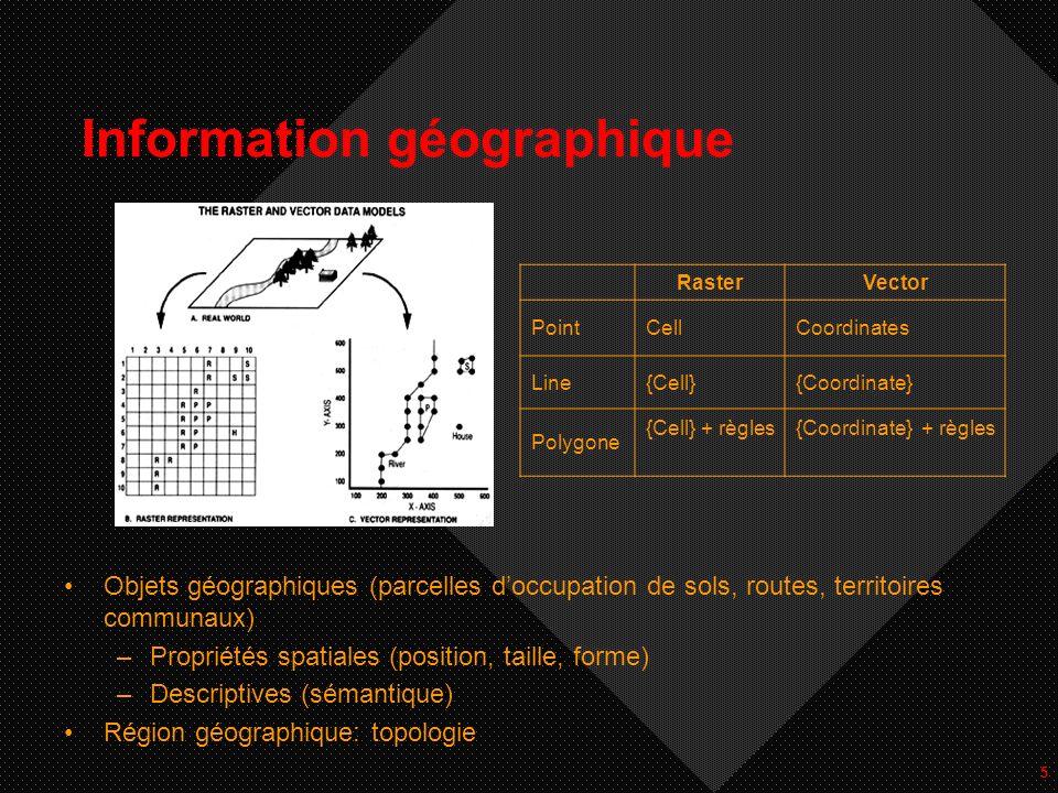 5 Information géographique Objets géographiques (parcelles doccupation de sols, routes, territoires communaux) –Propriétés spatiales (position, taille
