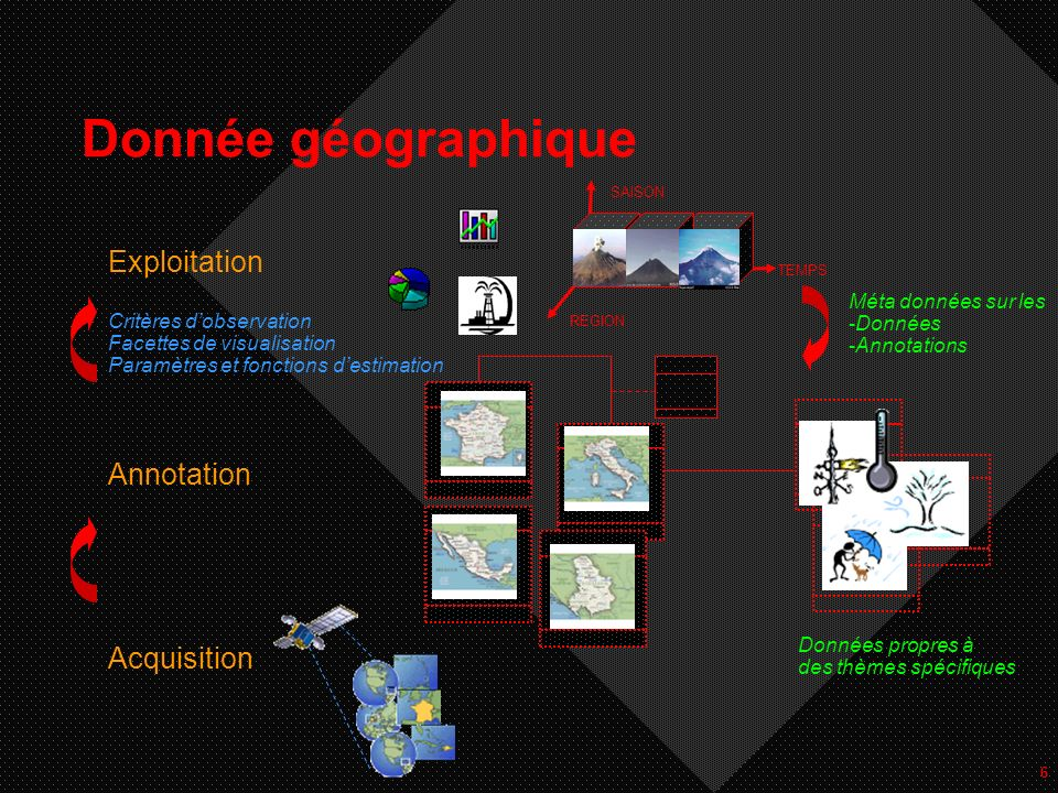 6 Donnée géographique Acquisition Annotation Exploitation Données propres à des thèmes spécifiques Critères dobservation Facettes de visualisation Par