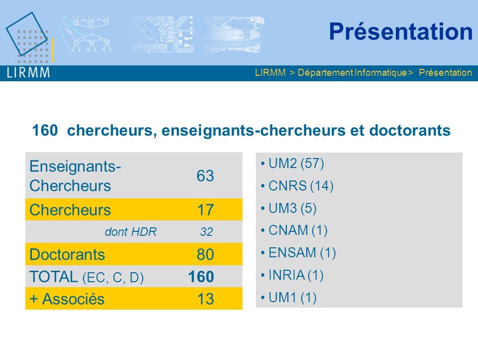 Enseignants- Chercheurs 63 Chercheurs 17 dont HDR 32 Doctorants 80 TOTAL (EC, C, D) 160 + Associés 13 LIRMM > Département Informatique > Présentation UM2 (57) CNRS (14) UM3 (5) CNAM (1) ENSAM (1) INRIA (1) UM1 (1) 160 chercheurs, enseignants-chercheurs et doctorants Présentation