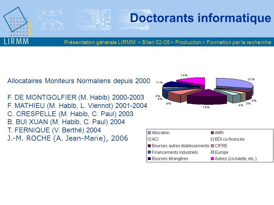 Doctorants informatique Présentation générale LIRMM > Bilan 02-05 > Production > Formation par la recherche Allocataires Moniteurs Normaliens depuis 2000 F.