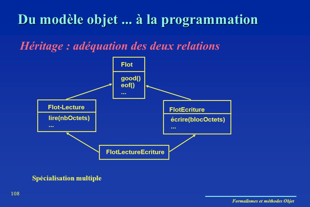Formalismes et méthodes Objet 108 Du modèle objet... à la programmation Héritage : adéquation des deux relations Spécialisation multiple Flot good() e