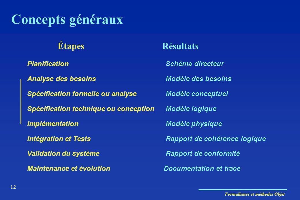 Formalismes et méthodes Objet 12 Concepts généraux Étapes Résultats PlanificationSchéma directeur Analyse des besoinsModèle des besoins Spécification