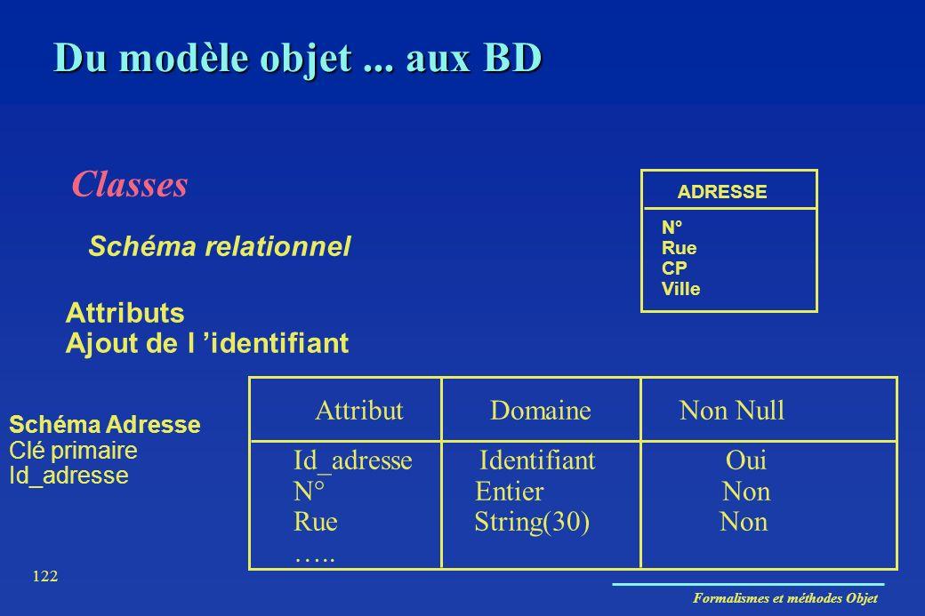 Formalismes et méthodes Objet 122 Classes Attributs Ajout de l identifiant Schéma relationnel ADRESSE N° Rue CP Ville Attribut Domaine Non Null Id_adr