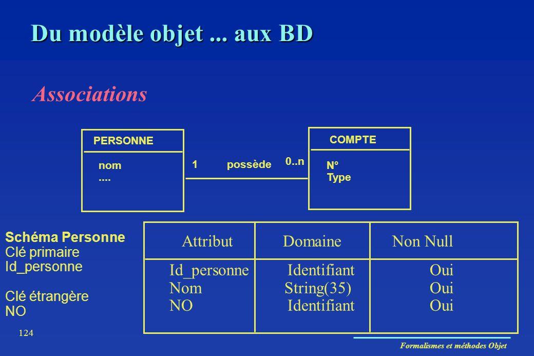 Formalismes et méthodes Objet 124 Associations PERSONNE COMPTE nom.... N° Type 1 0..n possède Attribut Domaine Non Null Id_personne Identifiant Oui No