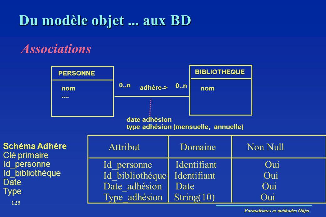 Formalismes et méthodes Objet 125 Associations PERSONNE BIBLIOTHEQUE nom.... nom 0..n adhère-> 0..n date adhésion type adhésion (mensuelle, annuelle)
