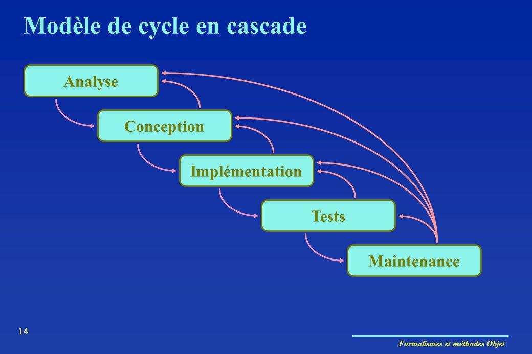 Formalismes et méthodes Objet 14 Analyse Conception Implémentation Tests Maintenance Modèle de cycle en cascade