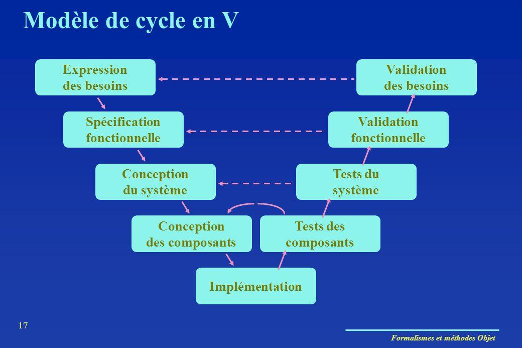 Formalismes et méthodes Objet 17 Implémentation Expression des besoins Validation des besoins Validation fonctionnelle Spécification fonctionnelle Con