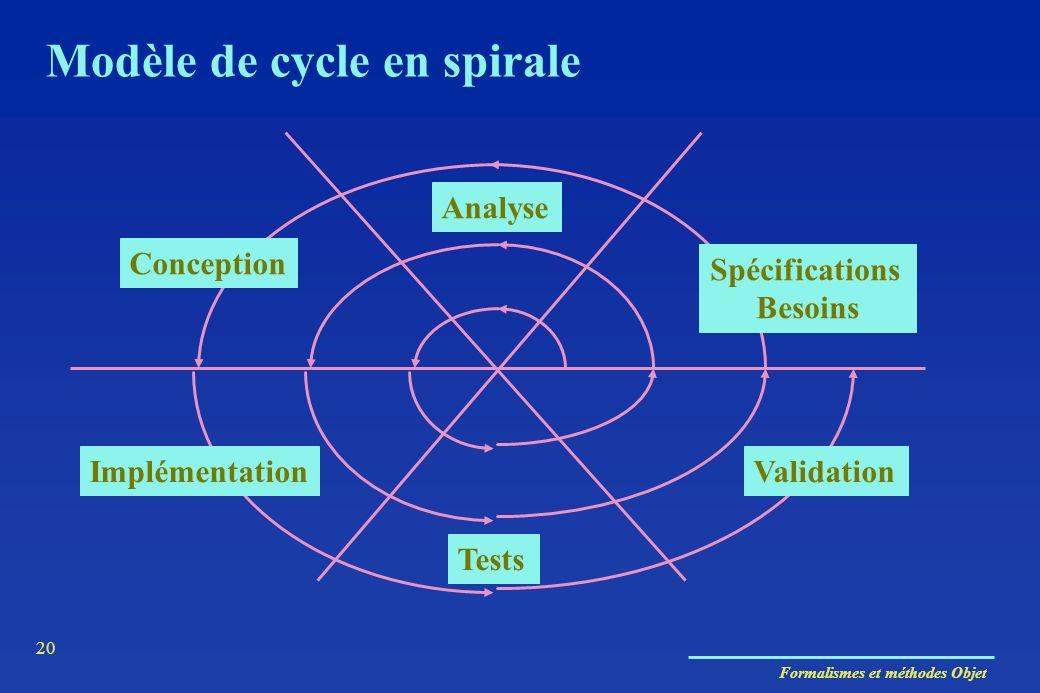 Formalismes et méthodes Objet 20 Conception Analyse Spécifications Besoins Validation Tests Implémentation Modèle de cycle en spirale