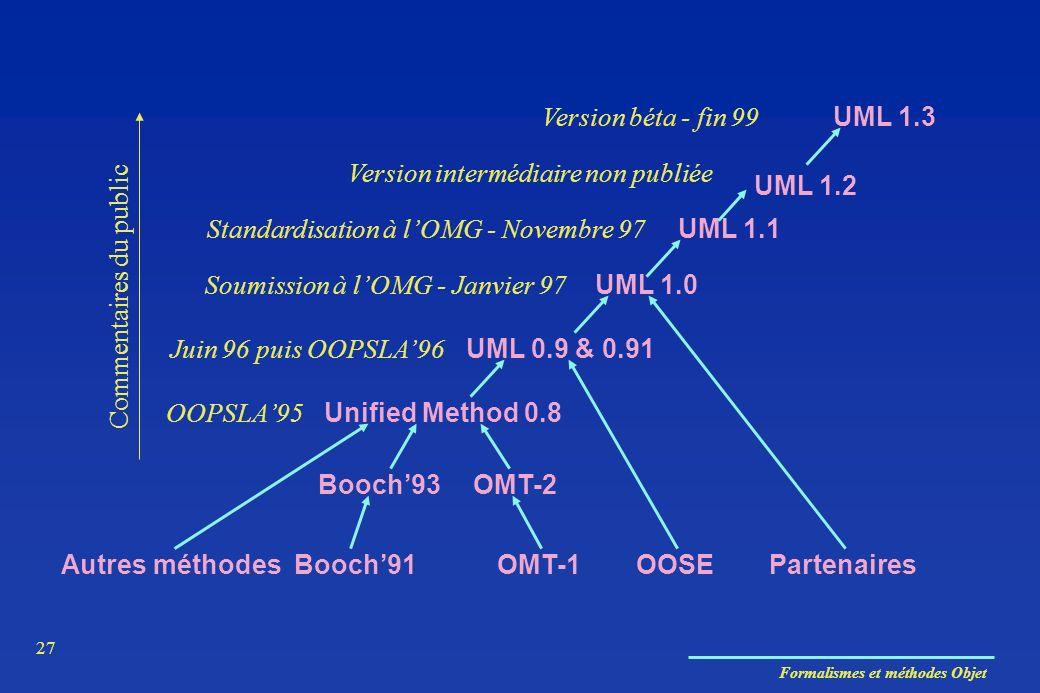 Formalismes et méthodes Objet 27 Autres méthodesBooch91OMT-1OOSEPartenaires Booch93OMT-2 OOPSLA95 Unified Method 0.8 Commentaires du public UML 0.9 &