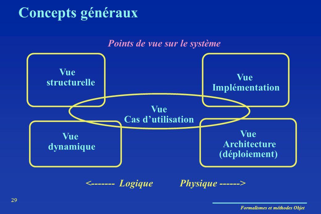 Formalismes et méthodes Objet 29 Vue Cas dutilisation Vue structurelle Vue Architecture (déploiement) Vue dynamique Points de vue sur le système Conce