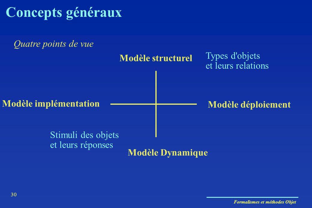 Formalismes et méthodes Objet 30 Modèle déploiement Modèle Dynamique Modèle structurel Quatre points de vue Types d'objets et leurs relations Stimuli