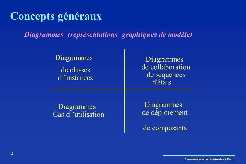 Formalismes et méthodes Objet 32 Diagrammes (représentations graphiques de modèle) de classes d instances d'états Diagrammes de déploiement de composa