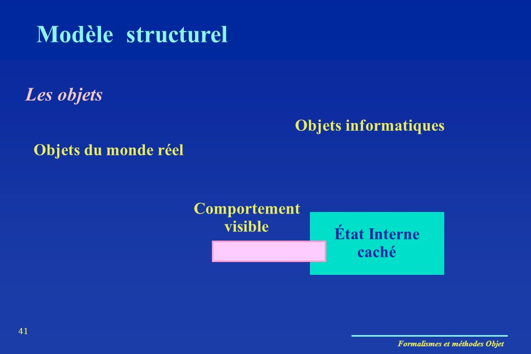 Formalismes et méthodes Objet 41 Modèle structurel Objets du monde réel Objets informatiques État Interne caché Comportement visible Les objets