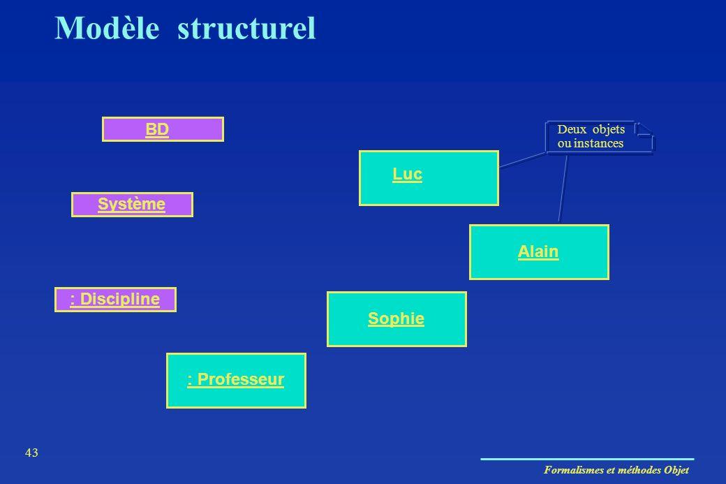 Formalismes et méthodes Objet 43 Sophie Alain Système BD Luc : Professeur : Discipline Deux objets ou instances Modèle structurel