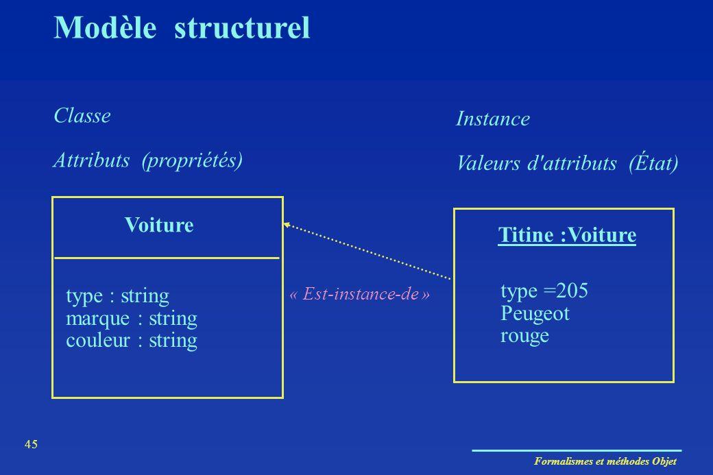 Formalismes et méthodes Objet 45 Classe Attributs (propriétés) Voiture type : string marque : string couleur : string Titine :Voiture type =205 Peugeo