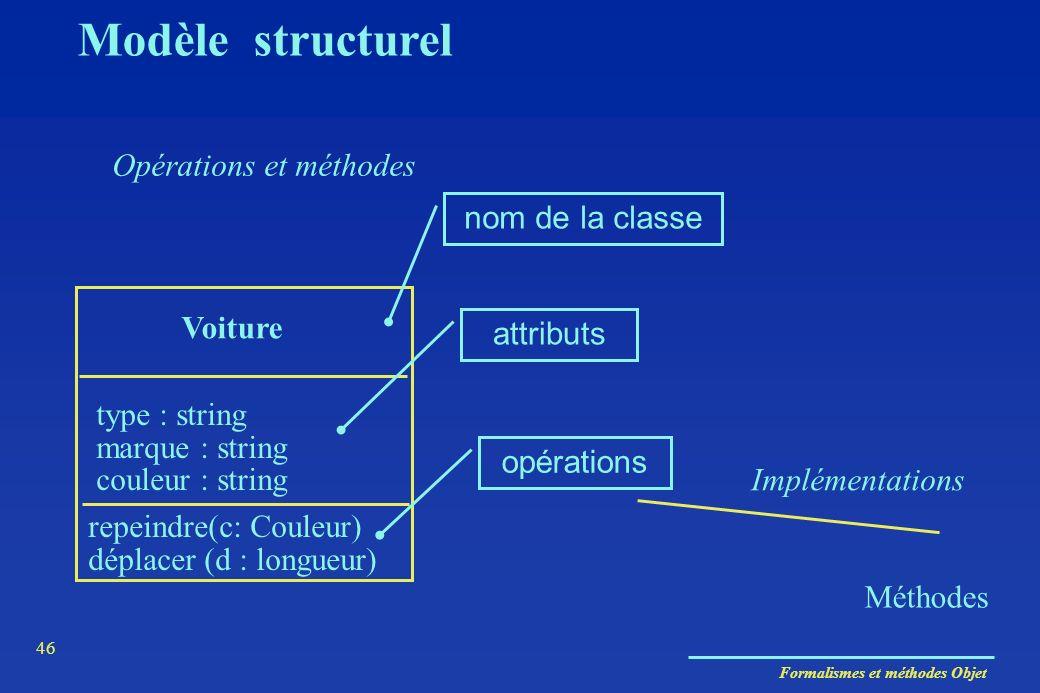 Formalismes et méthodes Objet 46 Opérations et méthodes Voiture type : string marque : string couleur : string repeindre(c: Couleur) déplacer (d : lon