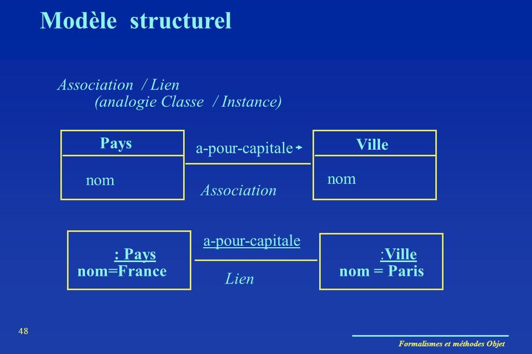 Formalismes et méthodes Objet 48 Association / Lien (analogie Classe / Instance) Pays Ville nom a-pour-capitale Association : Pays nom=France :Ville n