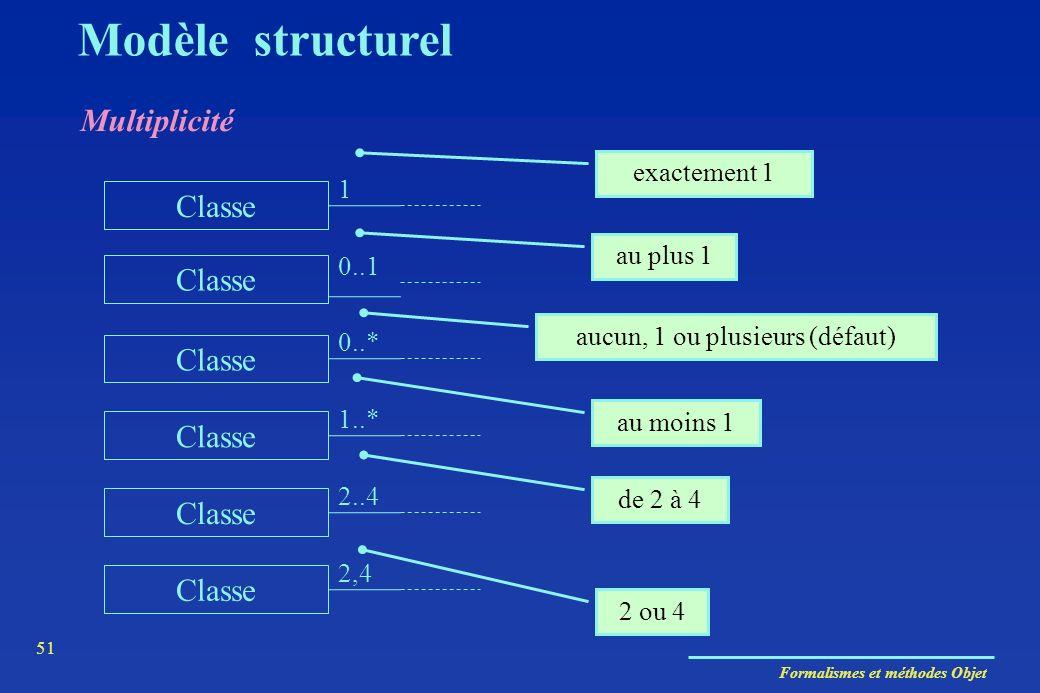 Formalismes et méthodes Objet 51 Modèle structurel exactement 1 Classe 1 0..1 Classe 0..* Classe 1..* Classe 2..4 Classe 2,4 au plus 1 aucun, 1 ou plu