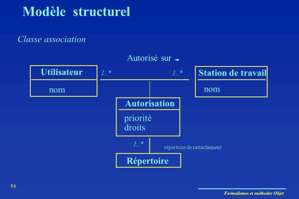 Formalismes et méthodes Objet 54 Classe association Utilisateur Station de travail nom Autorisation Autorisé sur priorité droits Répertoire répertoire