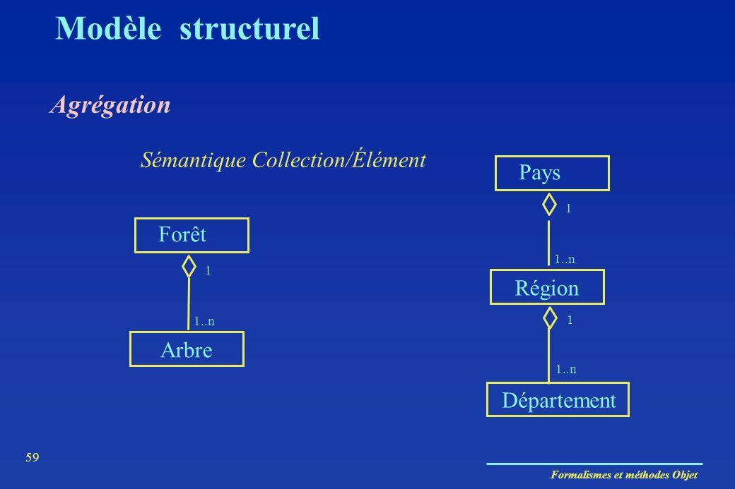 Formalismes et méthodes Objet 59 Agrégation Sémantique Collection/Élément Arbre Département Forêt 1 1..n Région Pays 1 1..n 1 Modèle structurel
