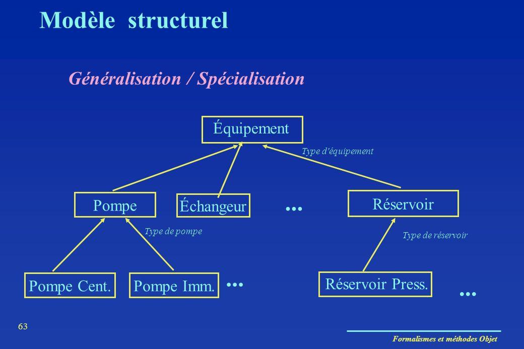 Formalismes et méthodes Objet 63 Généralisation / Spécialisation Pompe Échangeur Réservoir Pompe Cent.Pompe Imm. Réservoir Press. Équipement... Type d