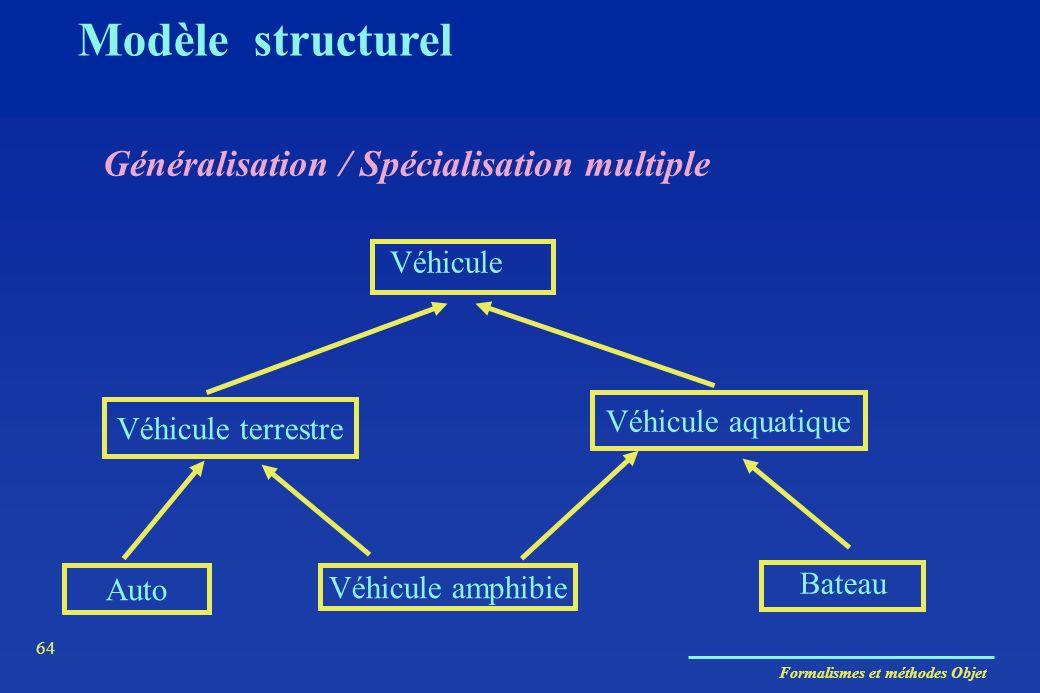 Formalismes et méthodes Objet 64 Généralisation / Spécialisation multiple Modèle structurel Véhicule terrestre Véhicule aquatique Auto Véhicule amphib