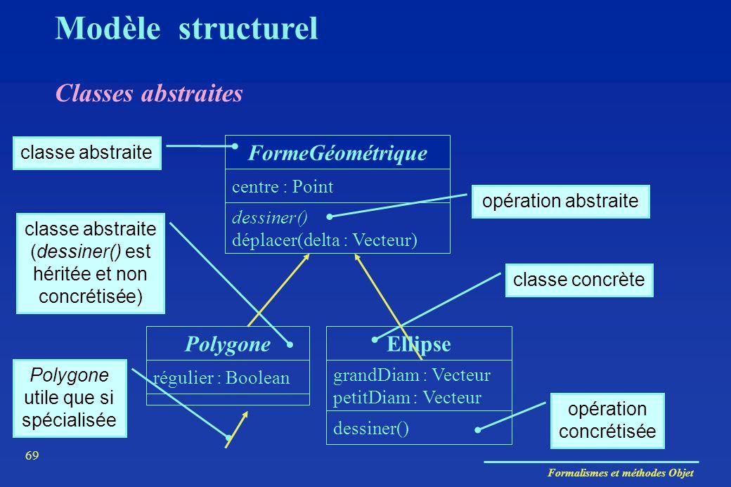 Formalismes et méthodes Objet 69 Classes abstraites Modèle structurel FormeGéométrique dessiner() déplacer(delta : Vecteur) centre : Point régulier :