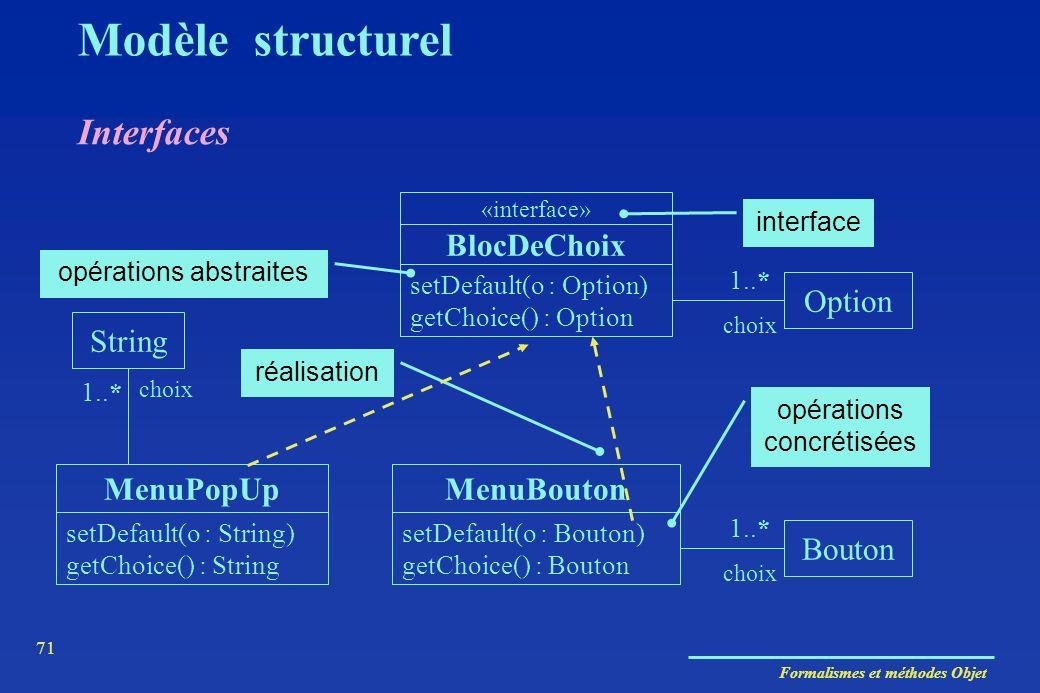 Formalismes et méthodes Objet 71 Interfaces Modèle structurel MenuPopUp BlocDeChoix setDefault(o : Option) getChoice() : Option Option choix 1..* setD