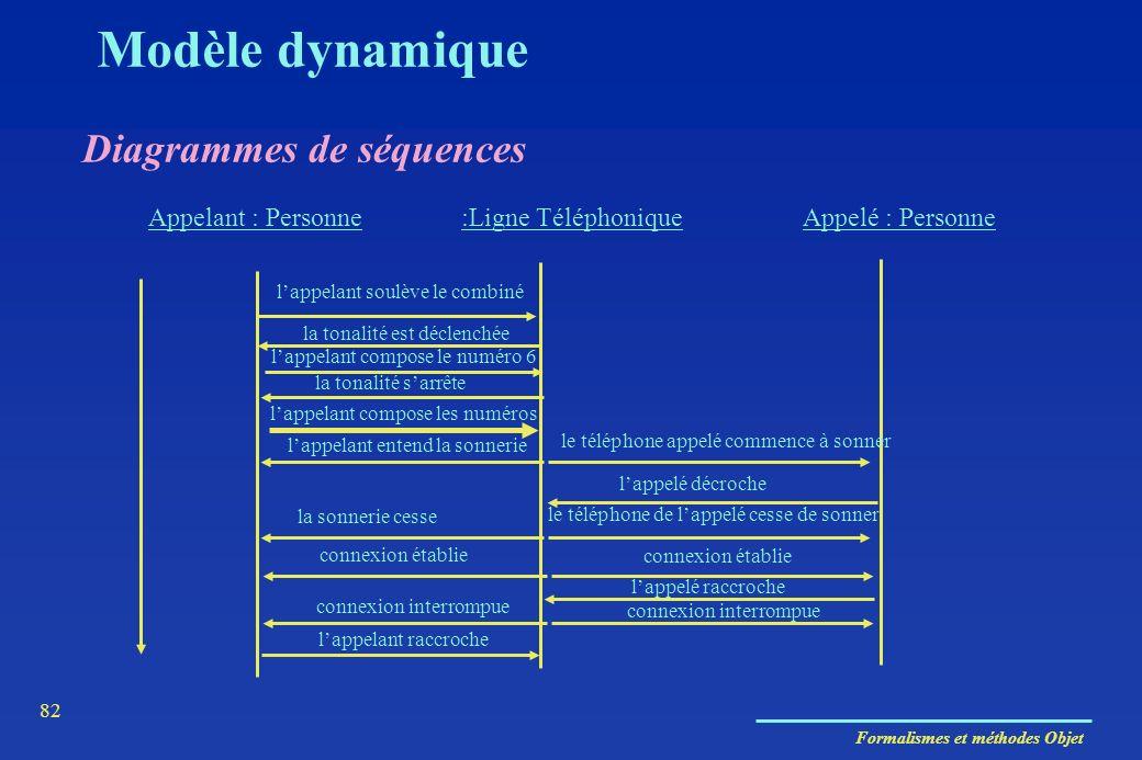 Formalismes et méthodes Objet 82 Diagrammes de séquences Appelant : Personne:Ligne TéléphoniqueAppelé : Personne lappelant soulève le combiné la tonal