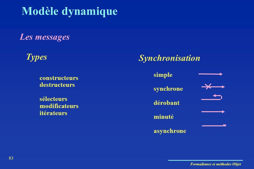 Formalismes et méthodes Objet 83 constructeurs destructeurs sélecteurs modificateurs itérateurs Types Synchronisation simple synchrone dérobant minuté