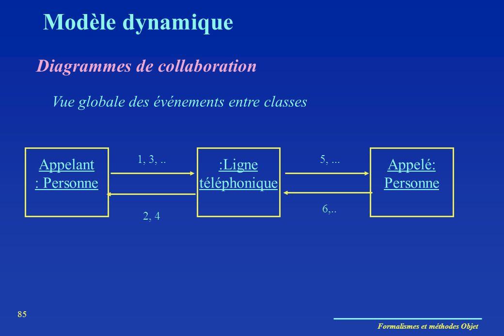 Formalismes et méthodes Objet 85 Diagrammes de collaboration Vue globale des événements entre classes Appelant : Personne :Ligne téléphonique Appelé: