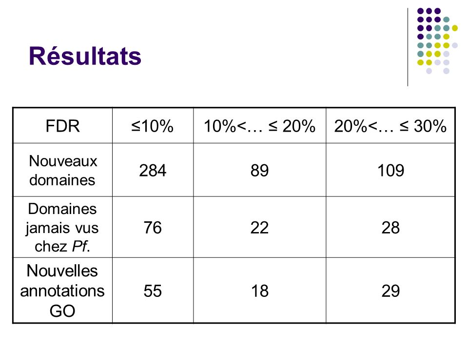 Résultats FDR10%10%<… 20%20%<… 30% Nouveaux domaines 28489109 Domaines jamais vus chez Pf. 762228 Nouvelles annotations GO 551829