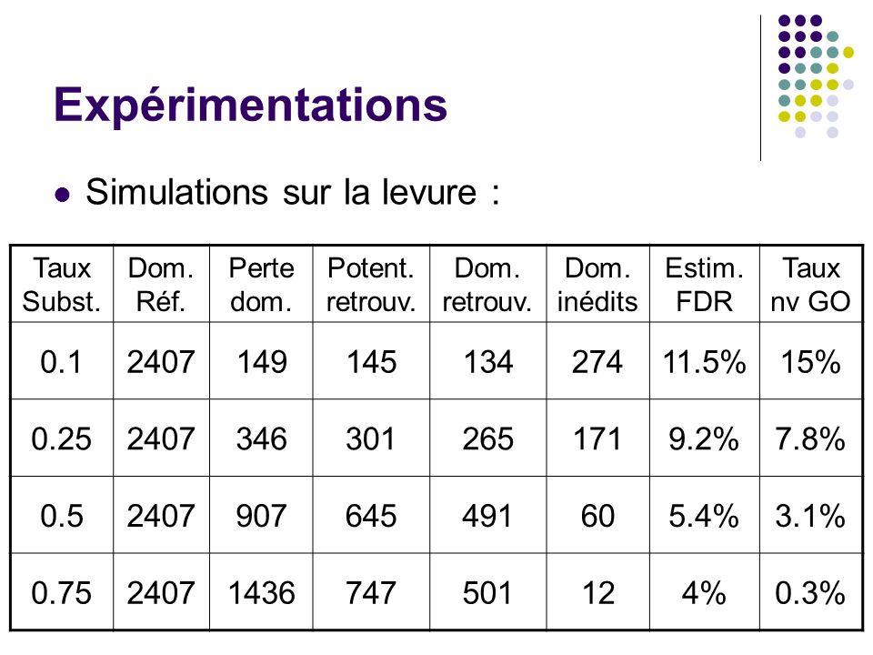 Expérimentations Simulations sur la levure : Taux Subst. Dom. Réf. Perte dom. Potent. retrouv. Dom. retrouv. Dom. inédits Estim. FDR Taux nv GO 0.1240
