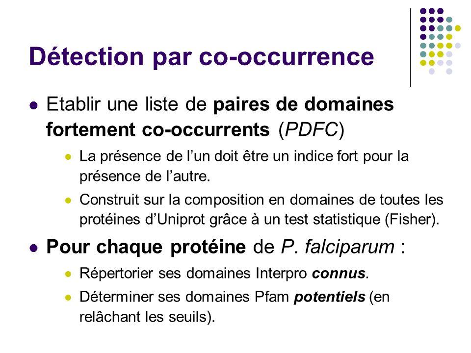 Détection par co-occurrence Etablir une liste de paires de domaines fortement co-occurrents (PDFC) La présence de lun doit être un indice fort pour la