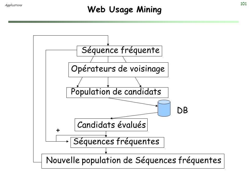101 Web Usage Mining Applications Séquence fréquente Population de candidats Candidats évalués Séquences fréquentes Nouvelle population de Séquences f