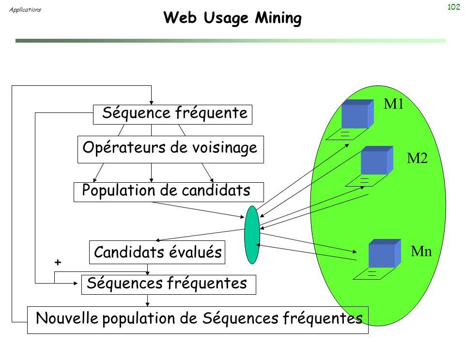 102 Web Usage Mining Applications M1 M2 Mn Séquence fréquente Population de candidats Candidats évalués Séquences fréquentes Nouvelle population de Sé